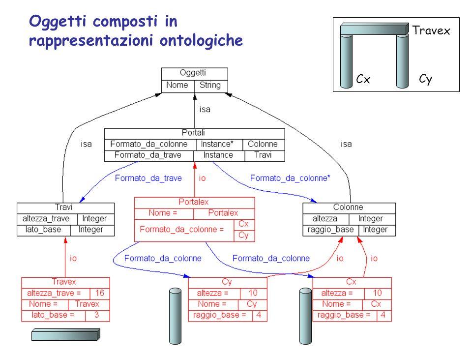 Cx Travex Cy Oggetti composti in rappresentazioni ontologiche