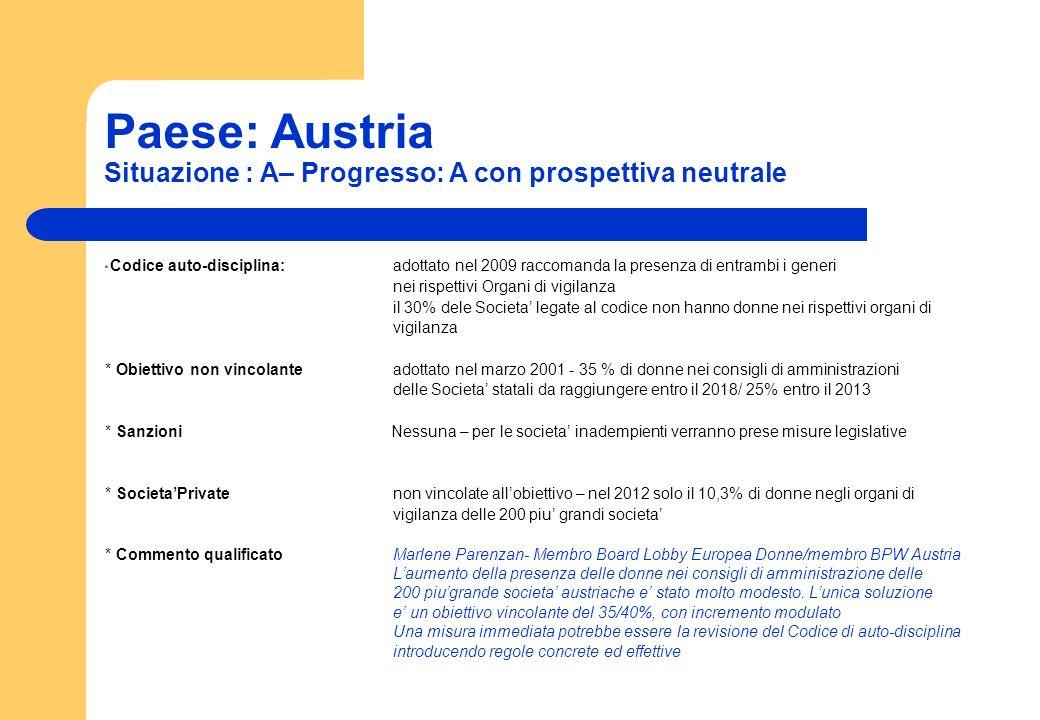 Paese: Austria Situazione : A– Progresso: A con prospettiva neutrale * Codice auto-disciplina:adottato nel 2009 raccomanda la presenza di entrambi i g