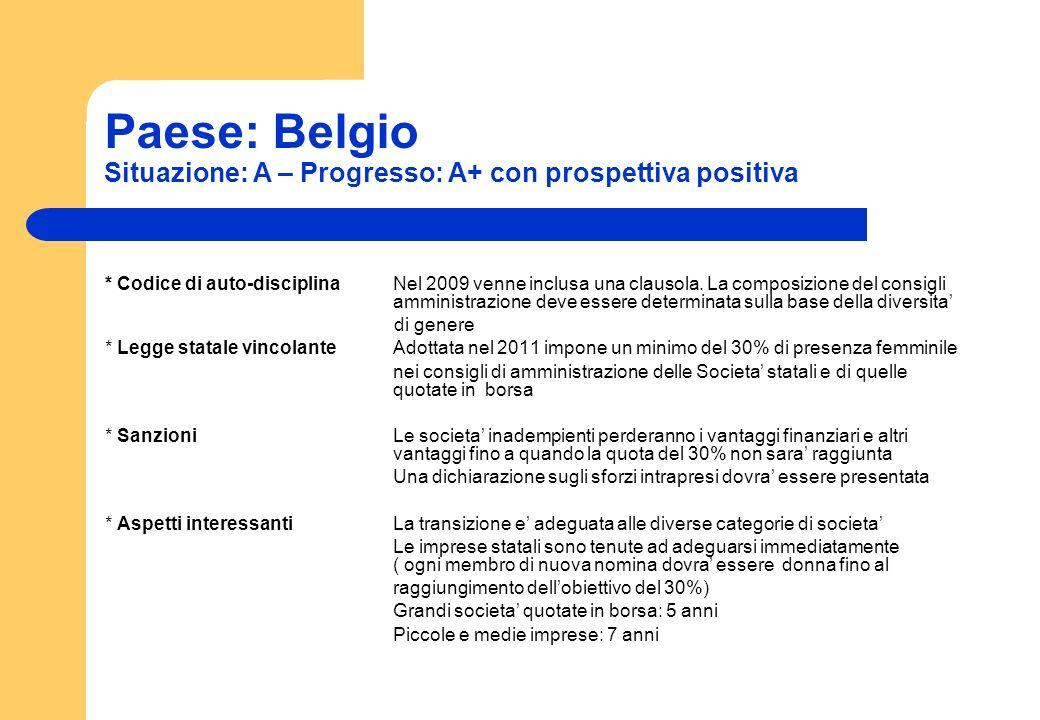 Paese: Belgio Situazione: A – Progresso: A+ con prospettiva positiva * Codice di auto-disciplinaNel 2009 venne inclusa una clausola. La composizione d