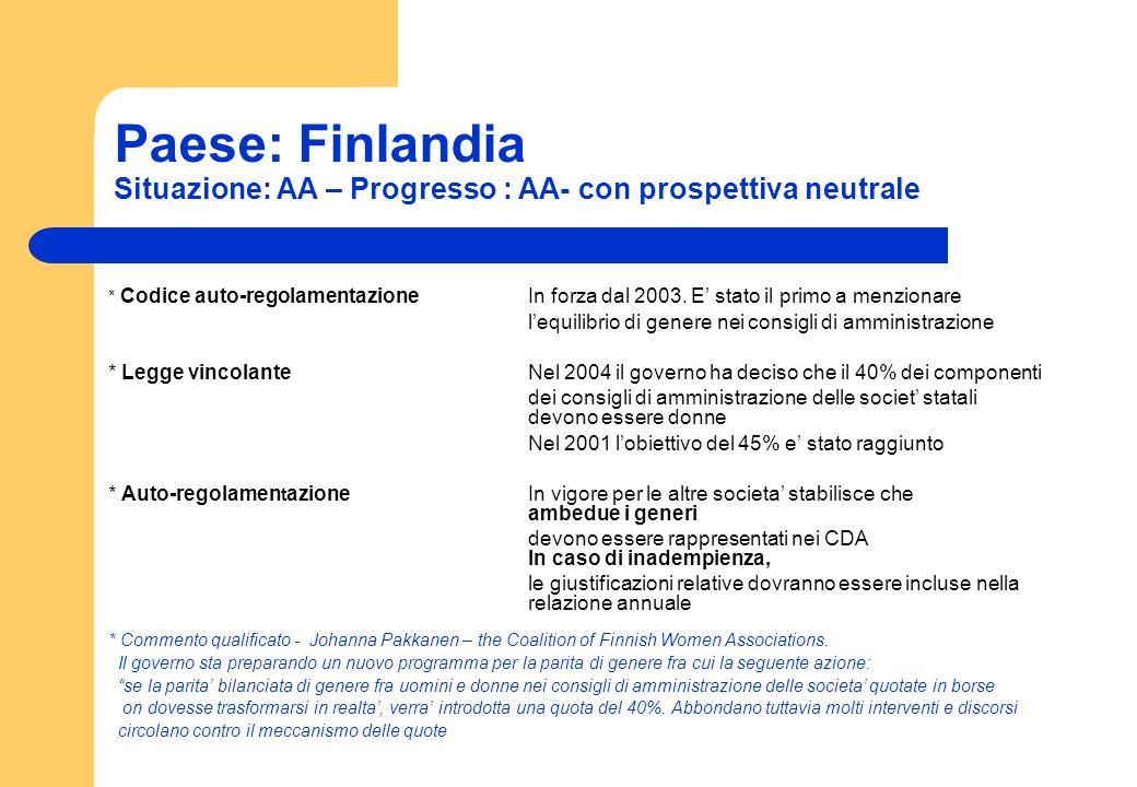 Paese: Finlandia Situazione: AA – Progresso : AA- con prospettiva neutrale * Codice auto-regolamentazioneIn forza dal 2003. E stato il primo a menzion