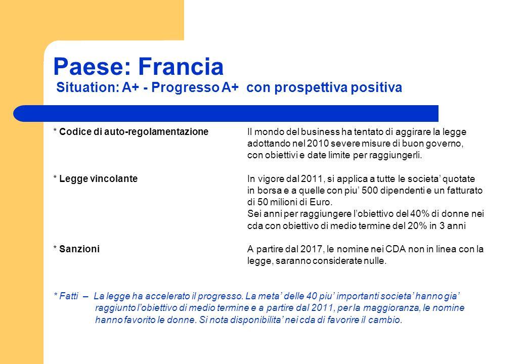 Paese: Francia Situation: A+ - Progresso A+ con prospettiva positiva * Codice di auto-regolamentazioneIl mondo del business ha tentato di aggirare la