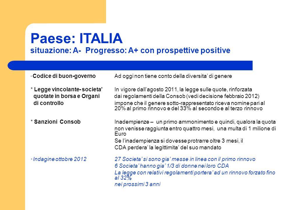 Paese: ITALIA situazione: A- Progresso: A+ con prospettive positive * Codice di buon-governoAd oggi non tiene conto della diversita di genere * Legge