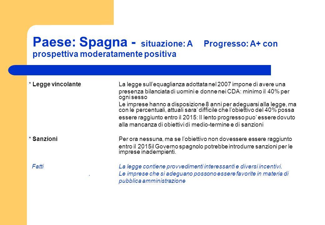 Paese: Spagna - situazione: A Progresso: A+ con prospettiva moderatamente positiva * Legge vincolanteLa legge sullequaglianza adottata nel 2007 impone
