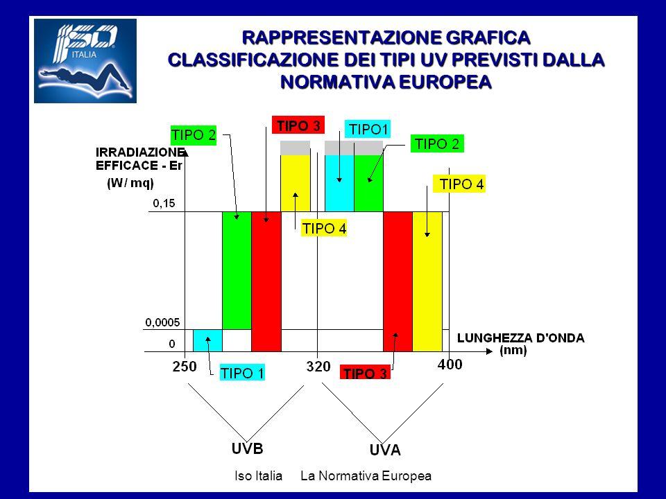 Iso Italia La Normativa Europea RAPPRESENTAZIONE GRAFICA CLASSIFICAZIONE DEI TIPI UV PREVISTI DALLA NORMATIVA EUROPEA