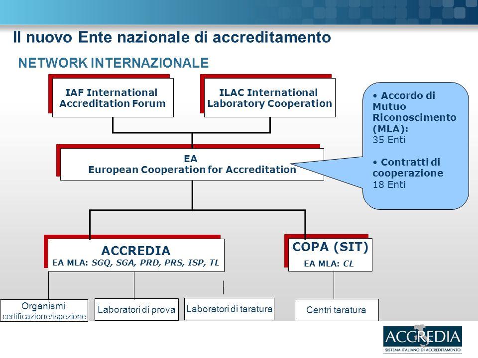 ACCREDIA EA MLA: SGQ, SGA, PRD, PRS, ISP, TL ACCREDIA EA MLA: SGQ, SGA, PRD, PRS, ISP, TL COPA (SIT) EA MLA: CL COPA (SIT) EA MLA: CL EA European Cooperation for Accreditation EA European Cooperation for Accreditation IAF International Accreditation Forum IAF International Accreditation Forum ILAC International Laboratory Cooperation ILAC International Laboratory Cooperation Organismi certificazione/ispezione Laboratori di prova Centri taratura Accordo di Mutuo Riconoscimento (MLA): 35 Enti Contratti di cooperazione 18 Enti NETWORK INTERNAZIONALE Il nuovo Ente nazionale di accreditamento Laboratori di taratura