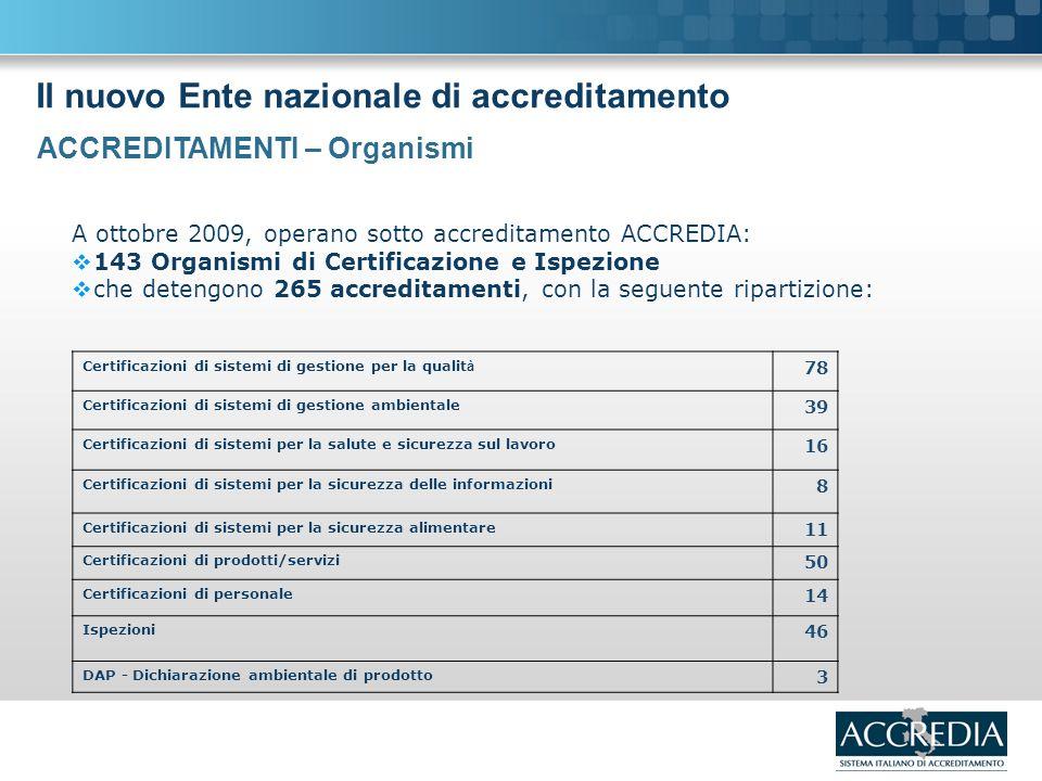 Il nuovo Ente nazionale di accreditamento A ottobre 2009, operano sotto accreditamento ACCREDIA: 143 Organismi di Certificazione e Ispezione che detengono 265 accreditamenti, con la seguente ripartizione: ACCREDITAMENTI – Organismi Certificazioni di sistemi di gestione per la qualit à 78 Certificazioni di sistemi di gestione ambientale 39 Certificazioni di sistemi per la salute e sicurezza sul lavoro 16 Certificazioni di sistemi per la sicurezza delle informazioni 8 Certificazioni di sistemi per la sicurezza alimentare 11 Certificazioni di prodotti/servizi 50 Certificazioni di personale 14 Ispezioni 46 DAP - Dichiarazione ambientale di prodotto 3