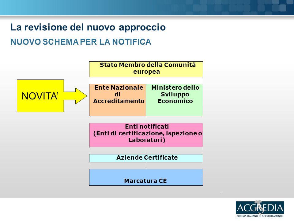 La revisione del nuovo approccio NUOVO SCHEMA PER LA NOTIFICA NOVITA Aziende Certificate Marcatura CE