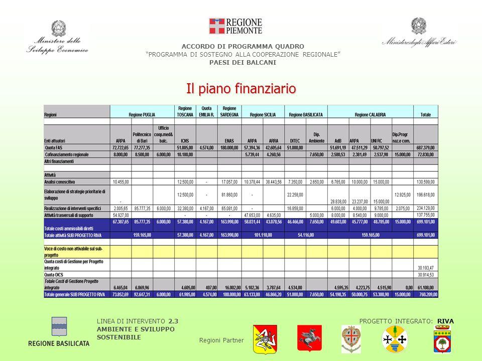 LINEA DI INTERVENTO 2.3 AMBIENTE E SVILUPPO SOSTENIBILE PROGETTO INTEGRATO: RIVA Regioni Partner ACCORDO DI PROGRAMMA QUADRO PROGRAMMA DI SOSTEGNO ALLA COOPERAZIONE REGIONALE PAESI DEI BALCANI Il piano finanziario
