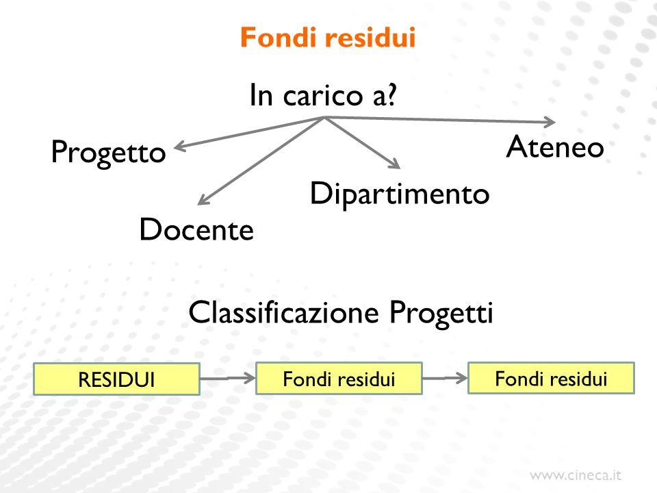 www.cineca.it Fondi residui Docente Dipartimento Ateneo RESIDUI Fondi residui Classificazione Progetti In carico a? Progetto