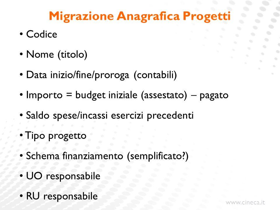 www.cineca.it Migrazione Anagrafica Progetti Codice Nome (titolo) Data inizio/fine/proroga (contabili) Importo = budget iniziale (assestato) – pagato
