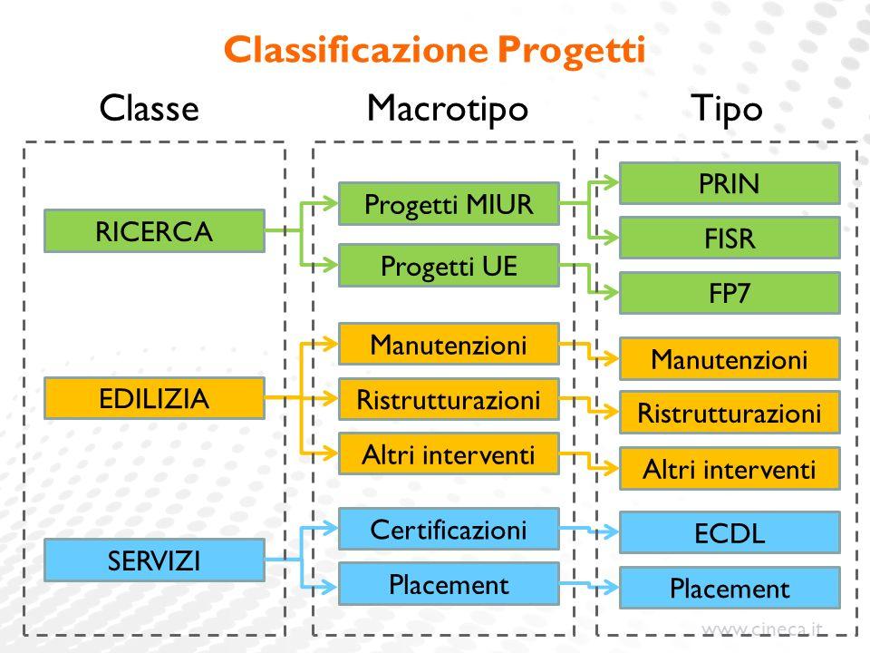 www.cineca.it Classificazione Progetti ClasseMacrotipoTipo RICERCA Progetti MIUR Progetti UE PRIN FISR FP7 EDILIZIA Manutenzioni Ristrutturazioni Altr
