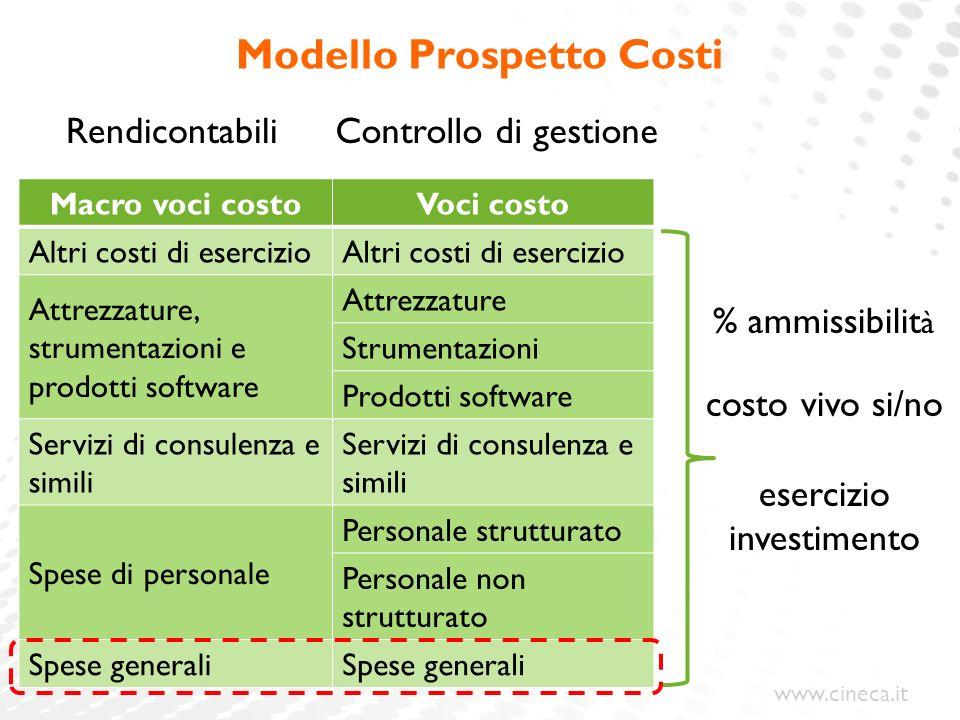 www.cineca.it Modello Prospetto Costi Macro voci costoVoci costo Altri costi di esercizio Attrezzature, strumentazioni e prodotti software Attrezzatur