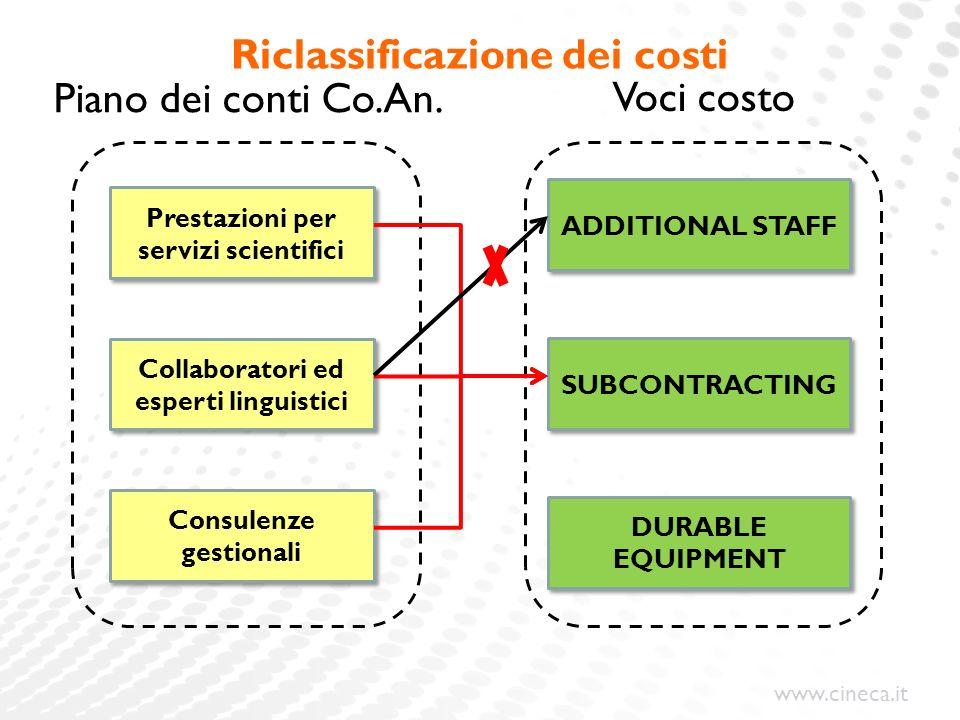 www.cineca.it Riclassificazione dei costi Collaboratori ed esperti linguistici Prestazioni per servizi scientifici Consulenze gestionali Piano dei conti Co.An.