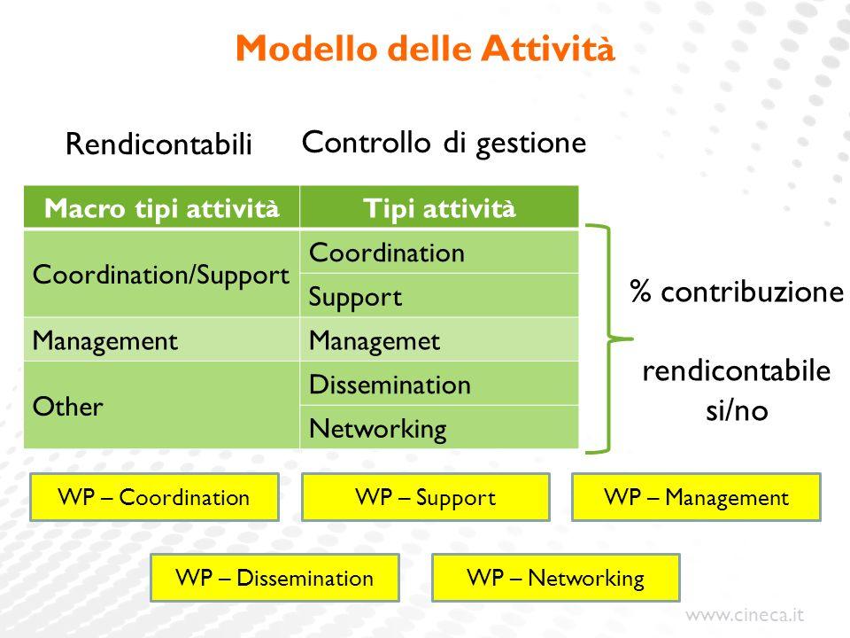 www.cineca.it Modello delle Attivit à Macro tipi attivit à Tipi attivit à Coordination/Support Coordination Support ManagementManagemet Other Dissemin