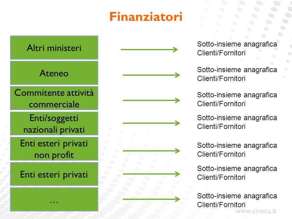 www.cineca.it Finanziatori Altri ministeri Ateneo Commitente attività commerciale Enti/soggetti nazionali privati Enti esteri privati non profit Enti