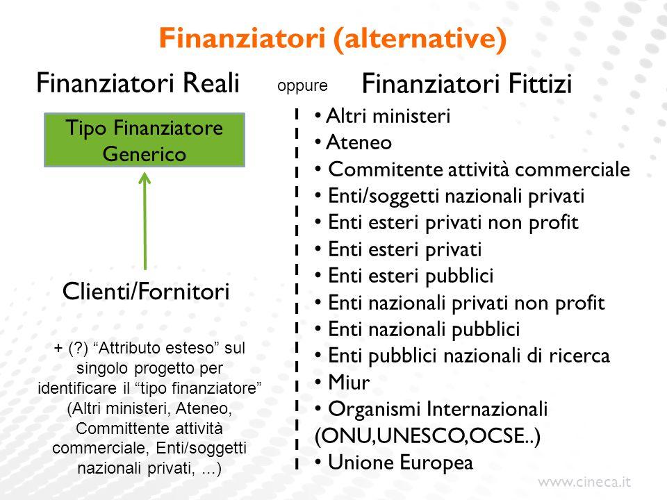 www.cineca.it Finanziatori (alternative) Finanziatori Reali Finanziatori Fittizi Clienti/Fornitori Tipo Finanziatore Generico Altri ministeri Ateneo C