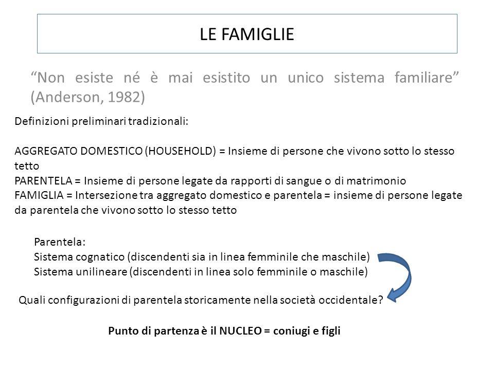 FAMIGLIA NUCLEARE O SEMPLICE (una sola unità coniugale completa o meno) FAMIGLIA ESTESA – VERTICALE O ORIZZONTALE (ununità coniugale e uno o più parenti conviventi, in estensione verticale o orizzontale) FAMIGLIA MULTIPLA – VERTICALE O ORIZZONTALE (due o più unità coniugali estese in verticale o in orizzontale) FAMIGLIA SENZA STRUTTURA (priva di ununità coniugale) INDIVIDUO ISOLATO Unaltra classificazione si basa sulla residenza delle nuove coppie formate: MODELLO PATRILOCALE O MATRILOCALE (coabitazione con famiglia origine) MODELLO NEOLOCALE (residenza autonoma) FAMIGLIE COMPLESSE