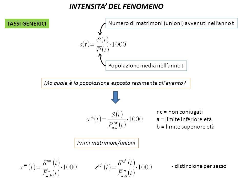TASSI SPECIFICI PER ETA S x (t) P x (1.1.t) P x (31.12.t) TASSI PER GENERAZIONE E ANNO CALENDARIO g P(1.1.t) g P(31.12.t) g S(t) TASSI SPECIFICI PER CLASSI DI ETA DI AMPIEZZA PLURIENNALE