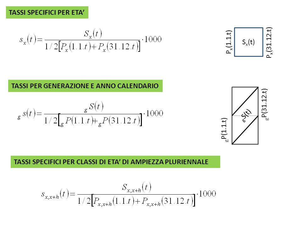 TASSI SPECIFICI PER ETA S x (t) P x (1.1.t) P x (31.12.t) TASSI PER GENERAZIONE E ANNO CALENDARIO g P(1.1.t) g P(31.12.t) g S(t) TASSI SPECIFICI PER C