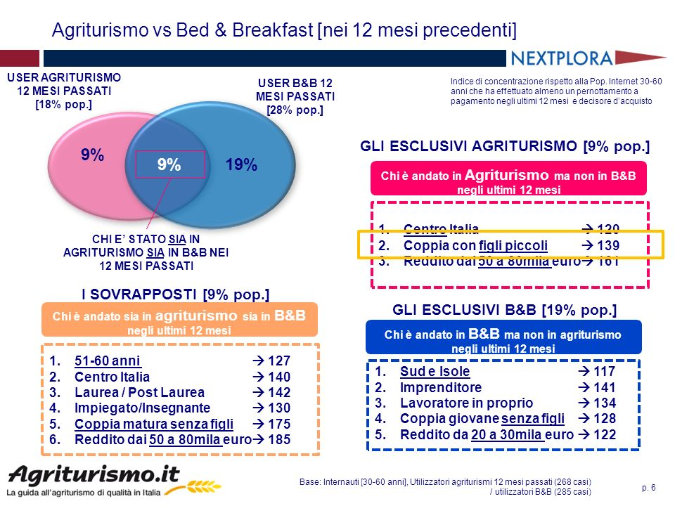 p. 6 Agriturismo vs Bed & Breakfast [nei 12 mesi precedenti] 9% 19% 9% USER AGRITURISMO 12 MESI PASSATI [18% pop.] USER B&B 12 MESI PASSATI [28% pop.]