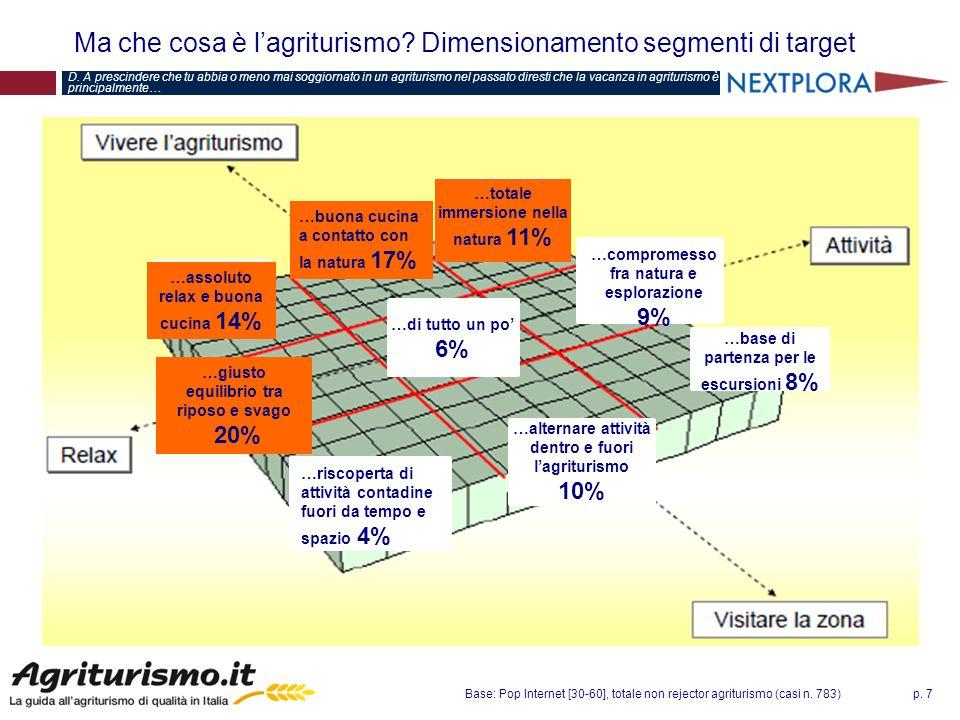 p. 7 Ma che cosa è lagriturismo? Dimensionamento segmenti di target D. A prescindere che tu abbia o meno mai soggiornato in un agriturismo nel passato