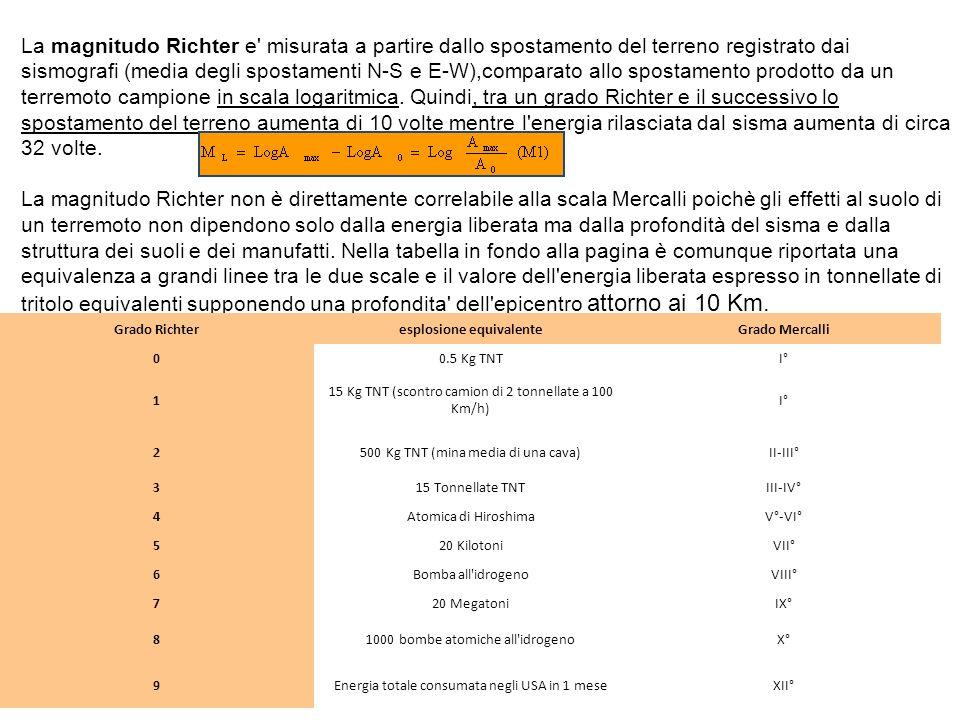 La magnitudo Richter e' misurata a partire dallo spostamento del terreno registrato dai sismografi (media degli spostamenti N-S e E-W),comparato allo