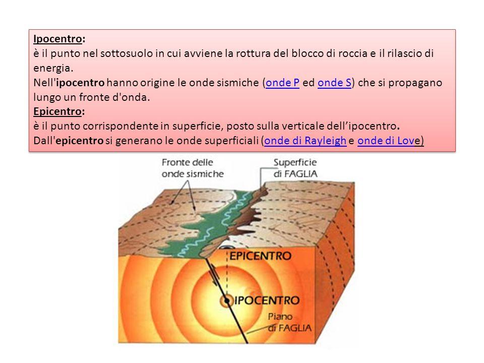 Ipocentro: è il punto nel sottosuolo in cui avviene la rottura del blocco di roccia e il rilascio di energia. Nell'ipocentro hanno origine le onde sis