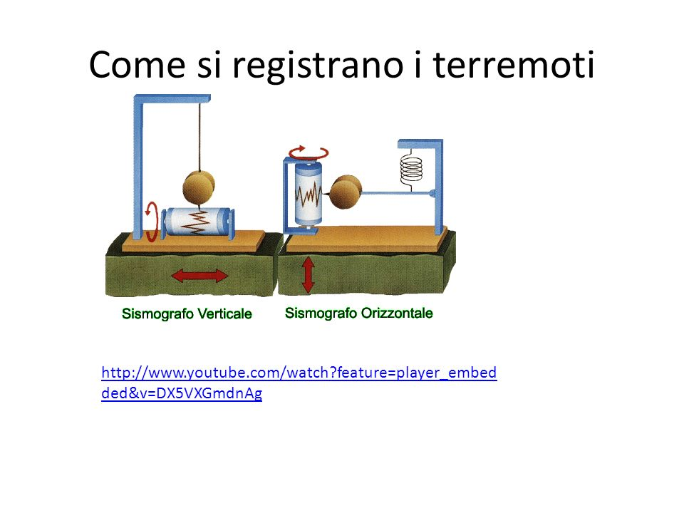 Come si registrano i terremoti http://www.youtube.com/watch?feature=player_embed ded&v=DX5VXGmdnAg