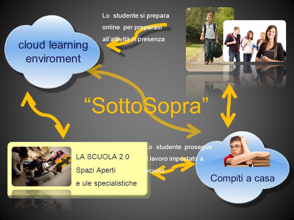 cloud learning enviroment Prima di andare a scuola lo studente si prepara attraverso: : VideoLezioni Materiali didattici introduttivi Esercizi di apprendimento, Simulazioni ecc….