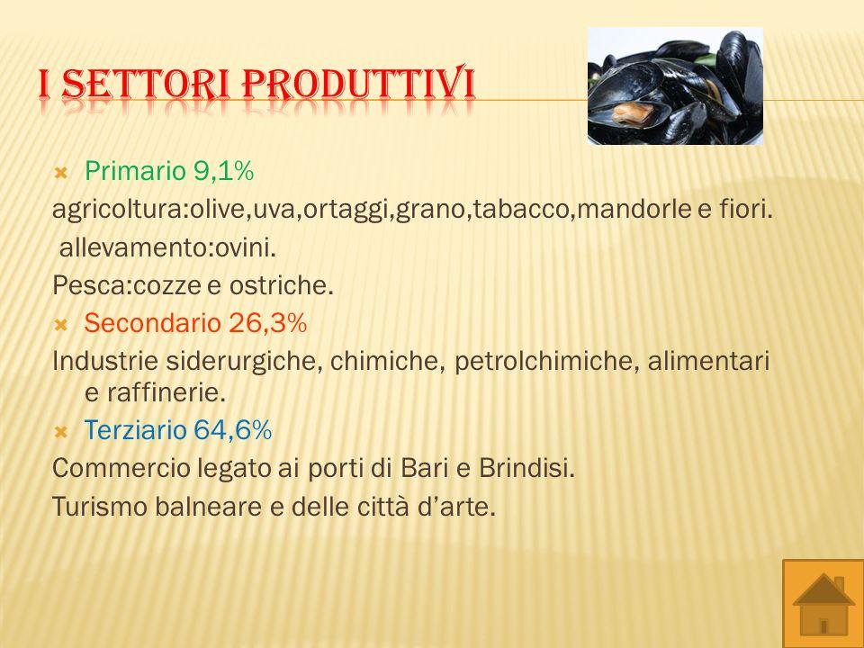 Primario 9,1% agricoltura:olive,uva,ortaggi,grano,tabacco,mandorle e fiori. allevamento:ovini. Pesca:cozze e ostriche. Secondario 26,3% Industrie side