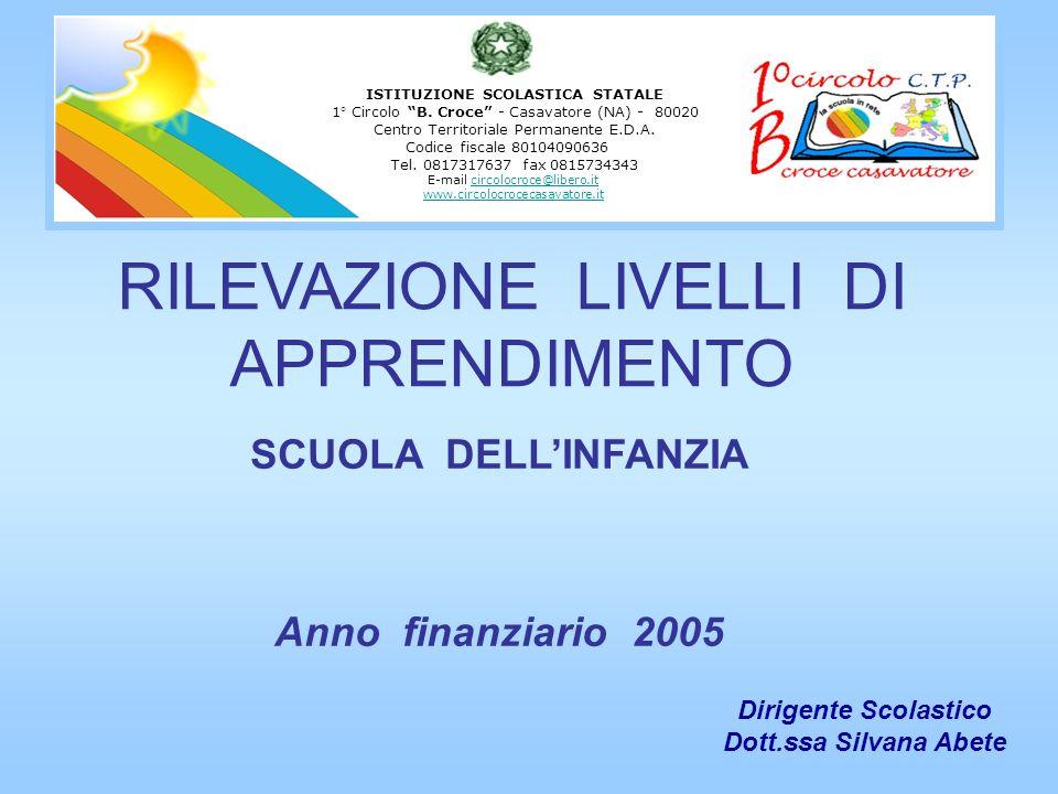 RILEVAZIONE LIVELLI DI APPRENDIMENTO SCUOLA DELLINFANZIA Anno finanziario 2005 Dirigente Scolastico Dott.ssa Silvana Abete ISTITUZIONE SCOLASTICA STAT