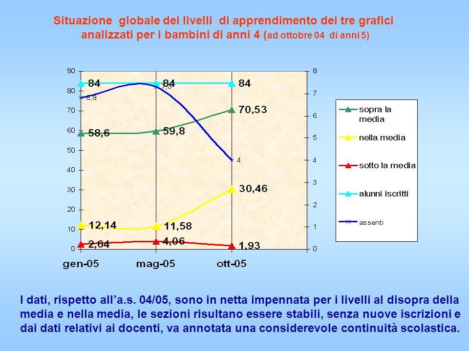 Situazione globale dei livelli di apprendimento dei tre grafici analizzati per i bambini di anni 4 ( ad ottobre 04 di anni 5) I dati, rispetto alla.s.