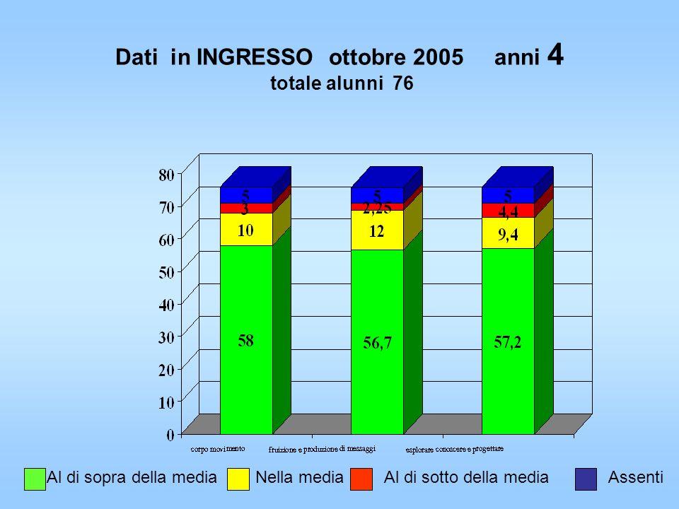 Dati in INGRESSO ottobre 2005 anni 4 totale alunni 76 Al di sopra della mediaNella mediaAl di sotto della mediaAssenti
