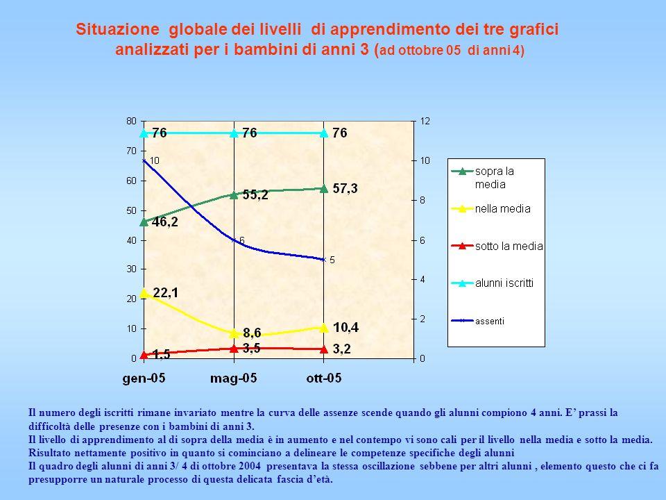 Situazione globale dei livelli di apprendimento dei tre grafici analizzati per i bambini di anni 3 ( ad ottobre 05 di anni 4) Il numero degli iscritti