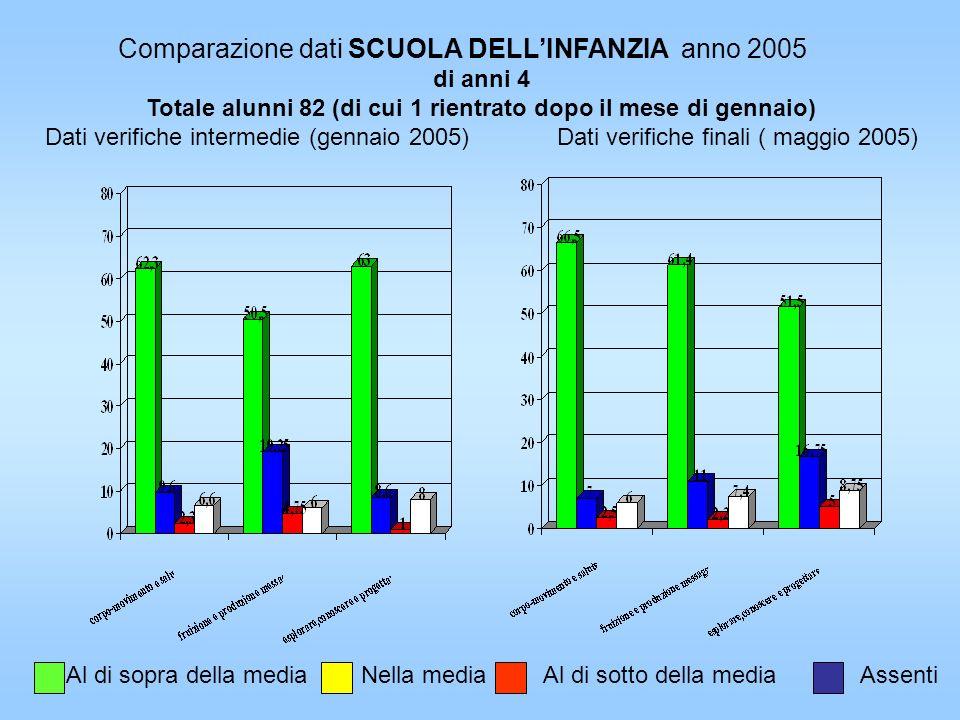 Comparazione dati SCUOLA DELLINFANZIA anno 2005 di anni 4 Totale alunni 82 (di cui 1 rientrato dopo il mese di gennaio) Dati verifiche intermedie (gen