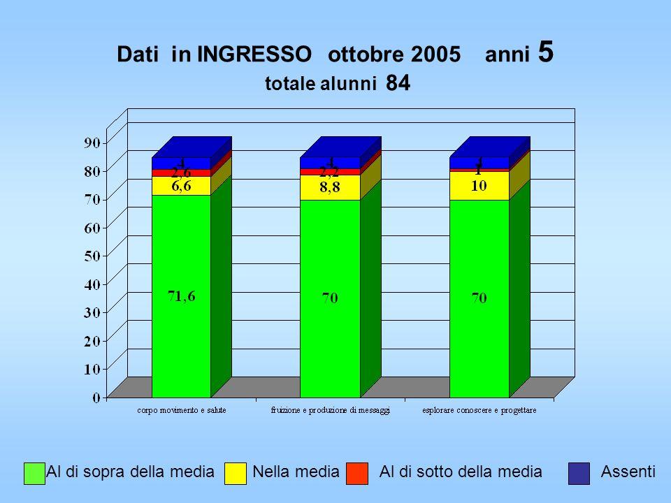 Dati in INGRESSO ottobre 2005 anni 5 totale alunni 84 Al di sopra della mediaNella mediaAl di sotto della mediaAssenti