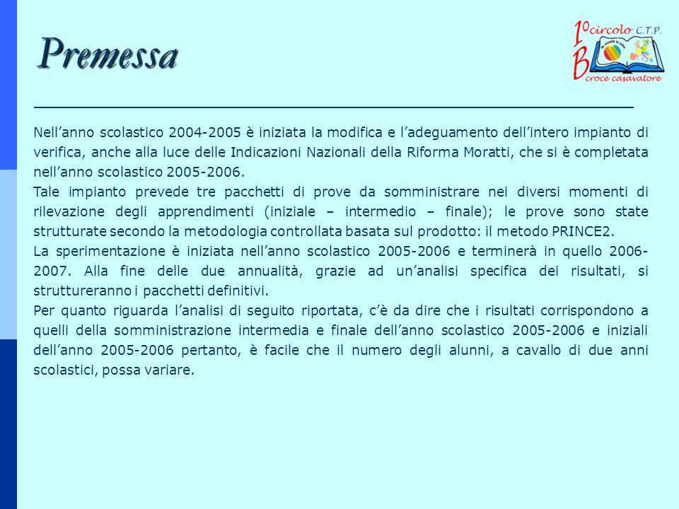Nellanno scolastico 2004-2005 è iniziata la modifica e ladeguamento dellintero impianto di verifica, anche alla luce delle Indicazioni Nazionali della