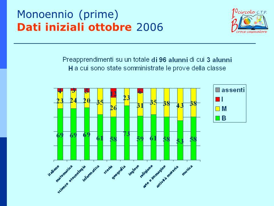 Monoennio (prime) Dati iniziali ottobre 2006