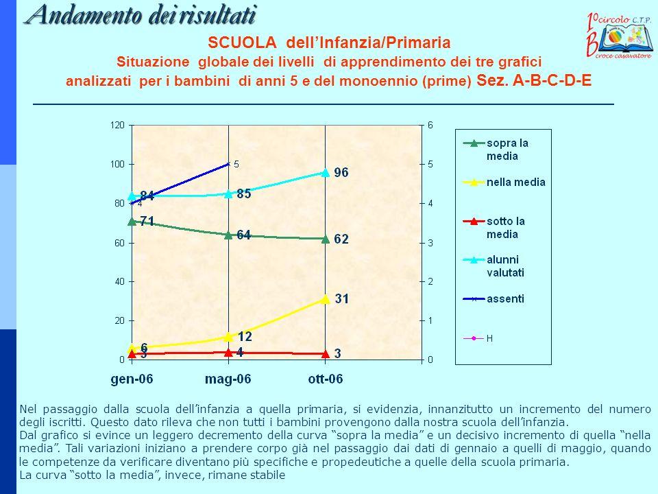 Andamento deirisultati Andamento dei risultati SCUOLA dellInfanzia/Primaria Situazione globale dei livelli di apprendimento dei tre grafici analizzati