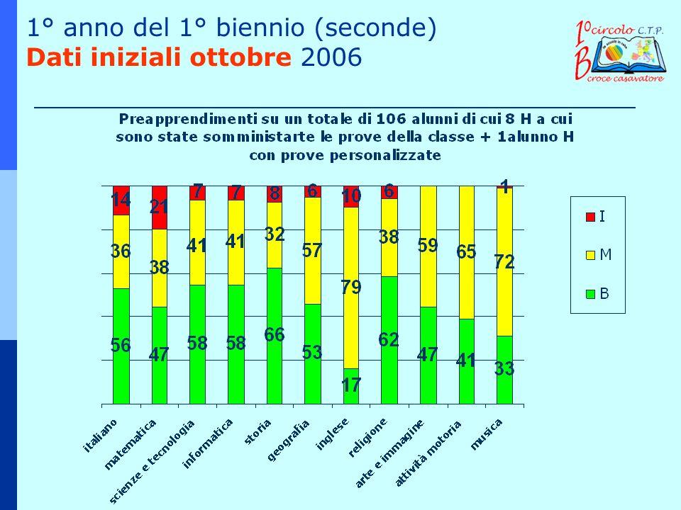 1° anno del 1° biennio (seconde) Dati iniziali ottobre 2006