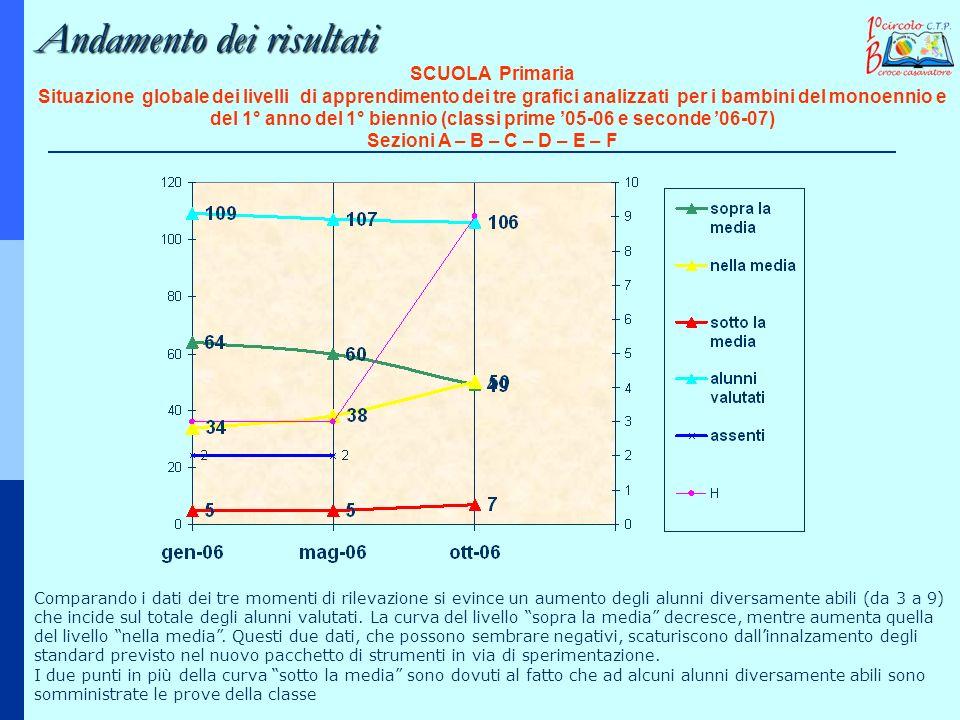 SCUOLA Primaria Situazione globale dei livelli di apprendimento dei tre grafici analizzati per i bambini del monoennio e del 1° anno del 1° biennio (c
