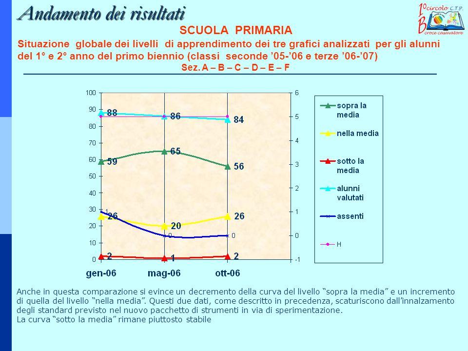 SCUOLA PRIMARIA Situazione globale dei livelli di apprendimento dei tre grafici analizzati per gli alunni del 1° e 2° anno del primo biennio (classi s