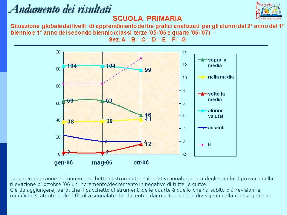 Andamento dei risultati SCUOLA PRIMARIA Situazione globale dei livelli di apprendimento dei tre grafici analizzati per gli alunni del 2° anno del 1° b