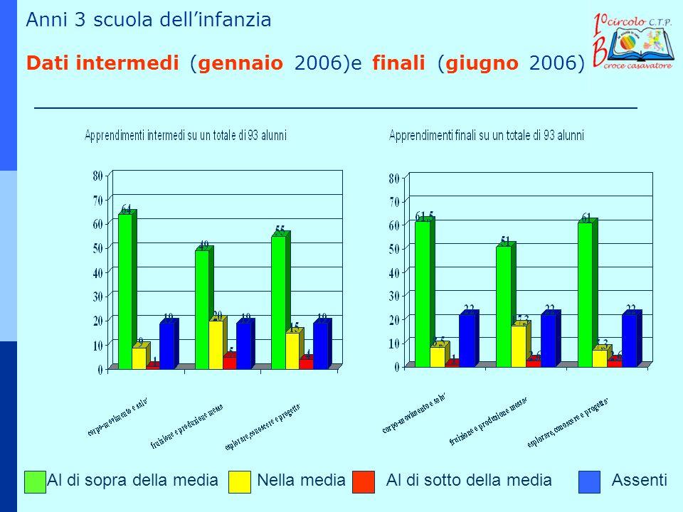 Al di sopra della mediaNella mediaAl di sotto della mediaAssenti Anni 3 scuola dellinfanzia Dati intermedi (gennaio 2006)e finali (giugno 2006)