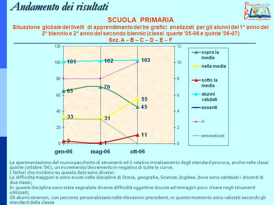 SCUOLA PRIMARIA Situazione globale dei livelli di apprendimento dei tre grafici analizzati per gli alunni del 1° anno del 2° biennio e 2° anno del sec
