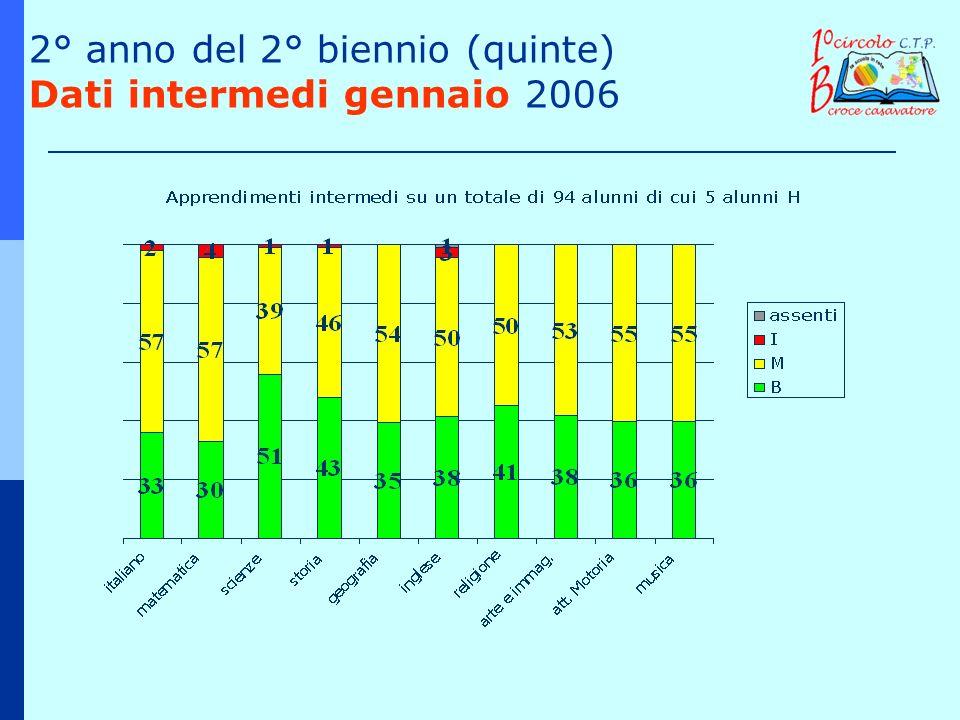 2° anno del 2° biennio (quinte) Dati intermedi gennaio 2006