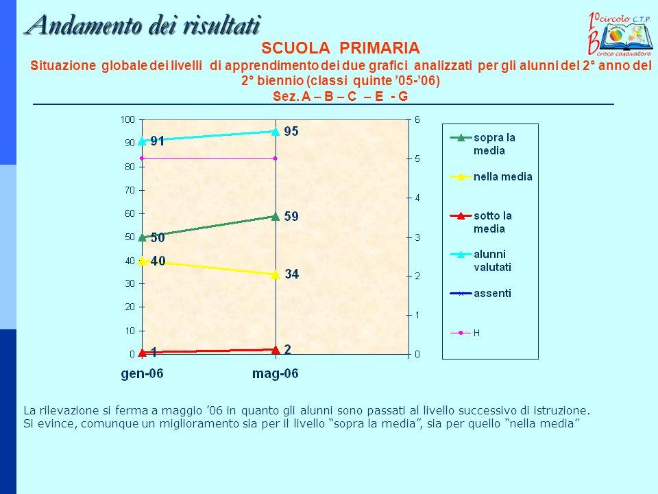 Andamento dei risultati SCUOLA PRIMARIA Situazione globale dei livelli di apprendimento dei due grafici analizzati per gli alunni del 2° anno del 2° b