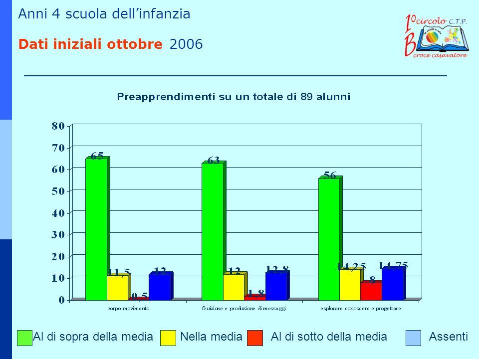1° anno del 2° biennio (quarte) Dati iniziali ottobre 2006