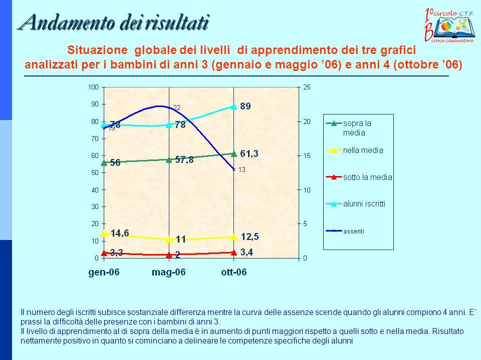 Situazione globale dei livelli di apprendimento dei tre grafici analizzati per i bambini di anni 3 (gennaio e maggio 06) e anni 4 (ottobre 06) Il nume
