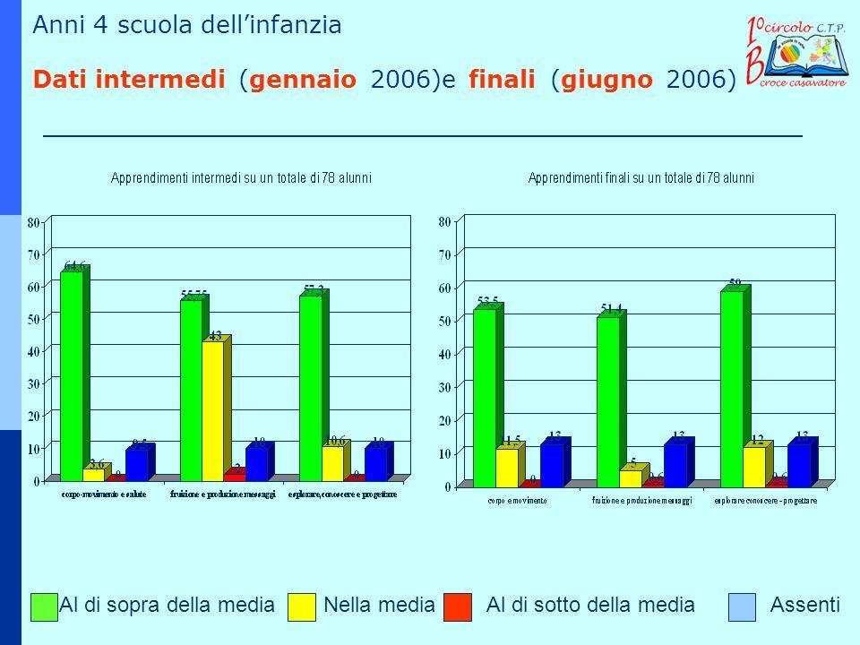 Al di sopra della mediaNella mediaAl di sotto della mediaAssenti Anni 4 scuola dellinfanzia Dati intermedi (gennaio 2006)e finali (giugno 2006)
